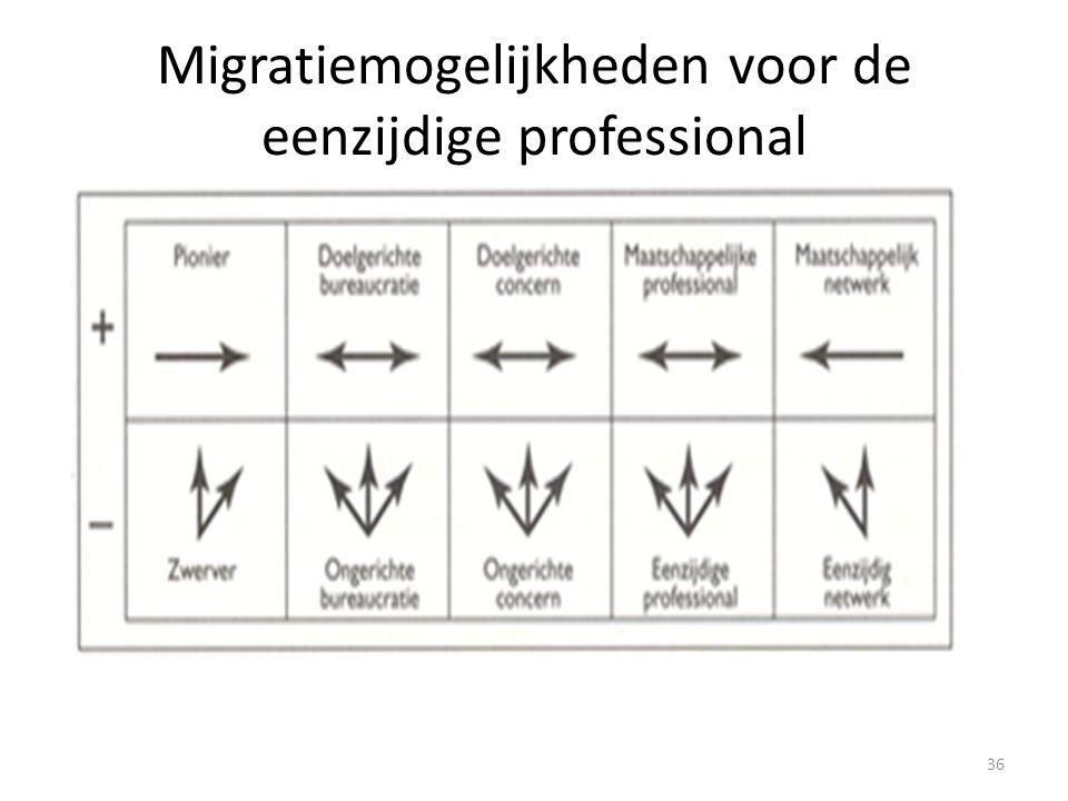36 Migratiemogelijkheden voor de eenzijdige professional