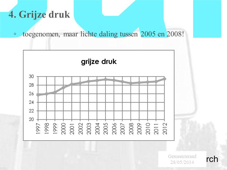 SumResearch Urban Consultancy 4. Grijze druk ◦ toegenomen, maar lichte daling tussen 2005 en 2008.