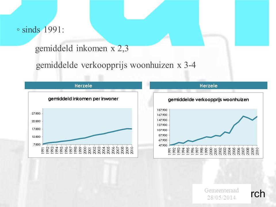 SumResearch Urban Consultancy ◦ sinds 1991: gemiddeld inkomen x 2,3 gemiddelde verkoopprijs woonhuizen x 3-4 Gemeenteraad 28/05/2014