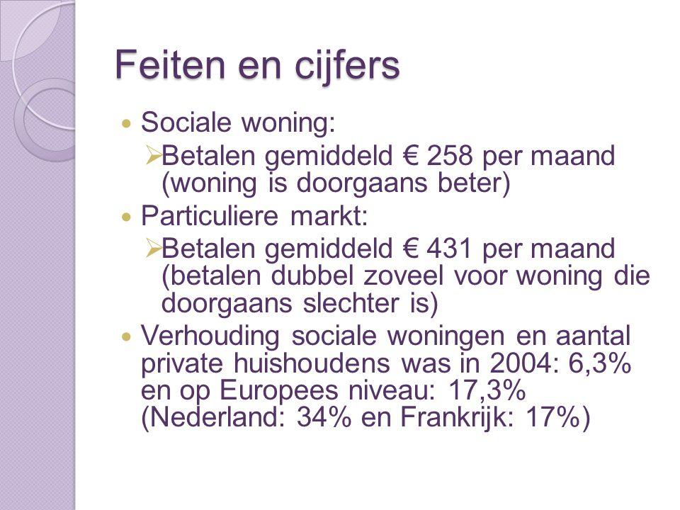 Feiten en cijfers Sociale woning:  Betalen gemiddeld € 258 per maand (woning is doorgaans beter) Particuliere markt:  Betalen gemiddeld € 431 per ma