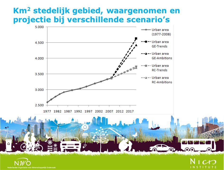 Km 2 stedelijk gebied, waargenomen en projectie bij verschillende scenario's