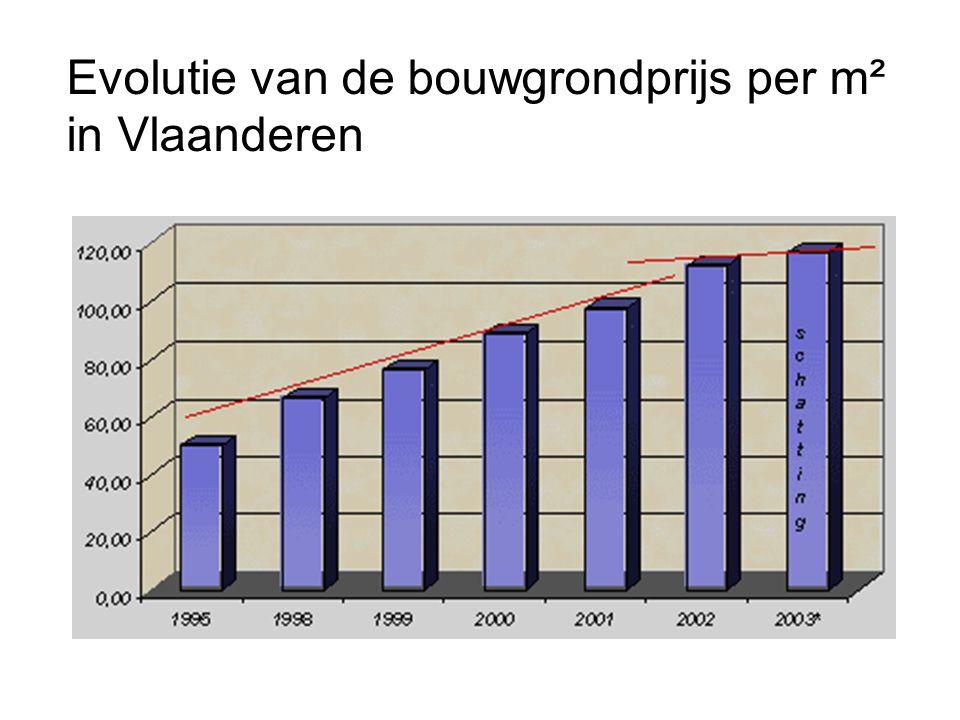 Evolutie van de bouwgrondprijs per m² in Vlaanderen