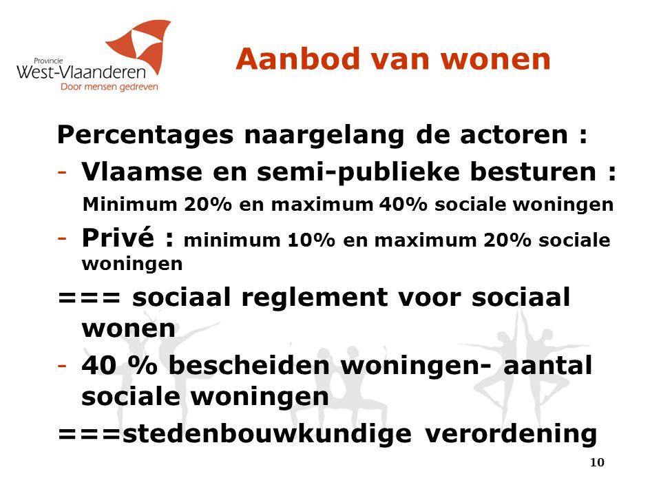 Aanbod van wonen Percentages naargelang de actoren : -Vlaamse en semi-publieke besturen : Minimum 20% en maximum 40% sociale woningen -Privé : minimum