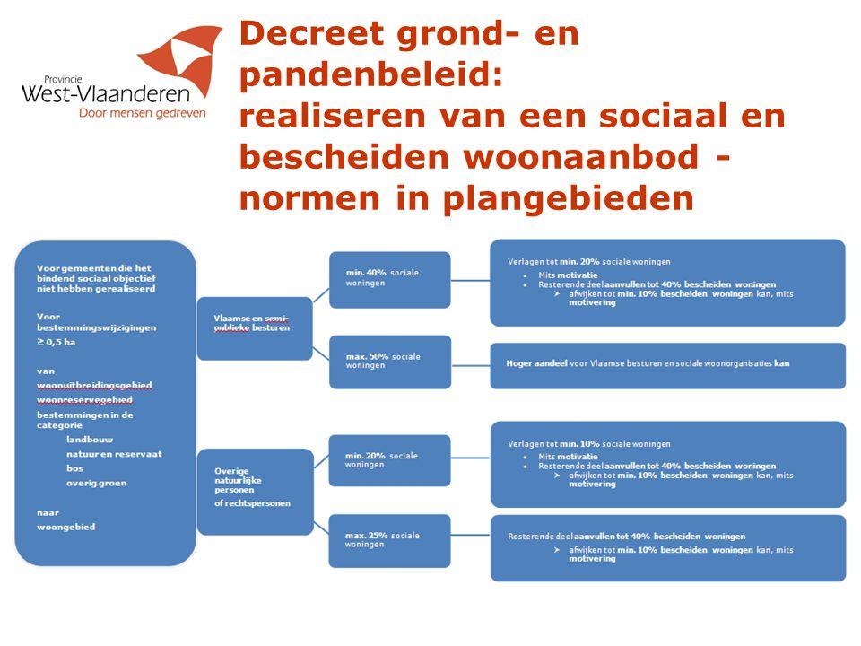 Decreet grond- en pandenbeleid: realiseren van een sociaal en bescheiden woonaanbod - normen in plangebieden