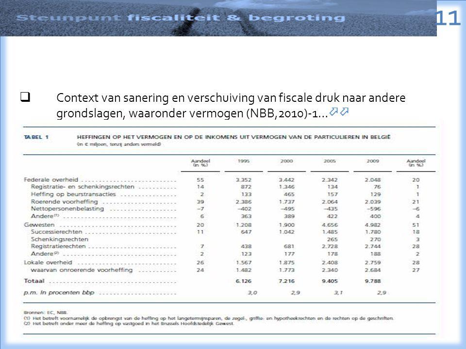 11  Context van sanering en verschuiving van fiscale druk naar andere grondslagen, waaronder vermogen (NBB,2010)-1… 