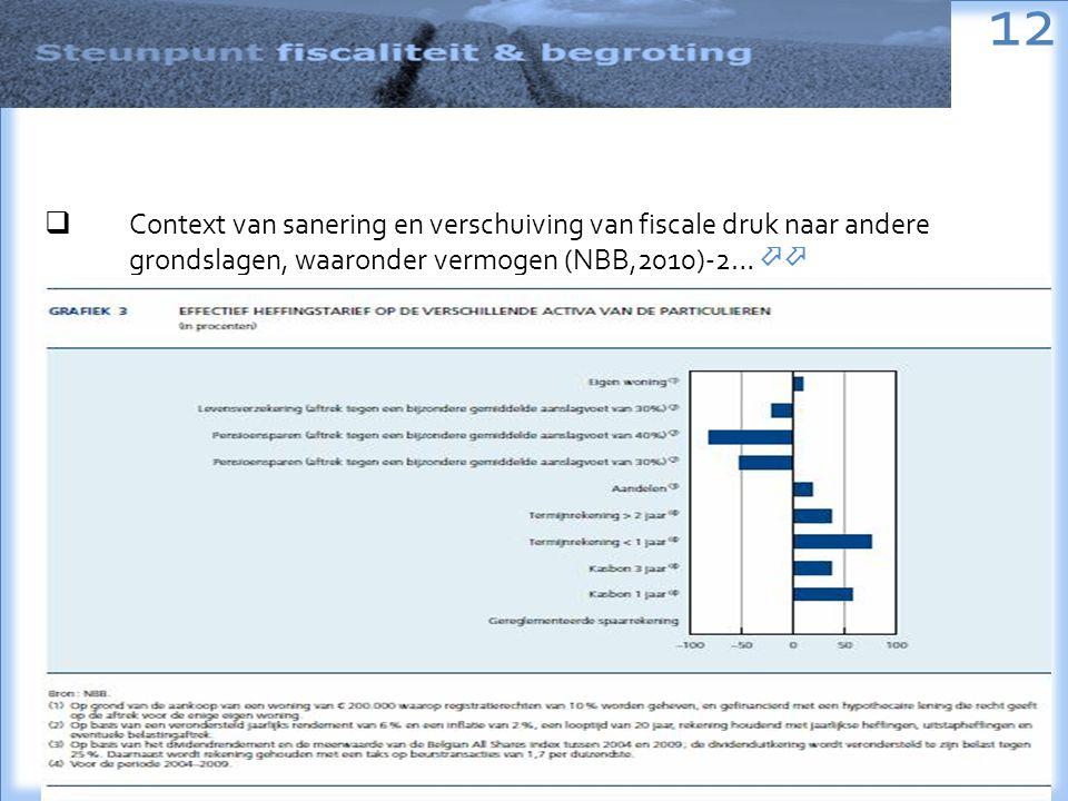 12  Context van sanering en verschuiving van fiscale druk naar andere grondslagen, waaronder vermogen (NBB,2010)-2… 