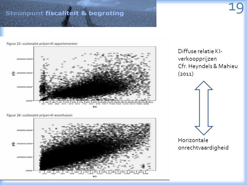 19 Diffuse relatie KI- verkoopprijzen Cfr. Heyndels & Mahieu (2011) Horizontale onrechtvaardigheid