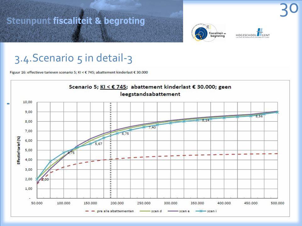- 30 3.4.Scenario 5 in detail-3
