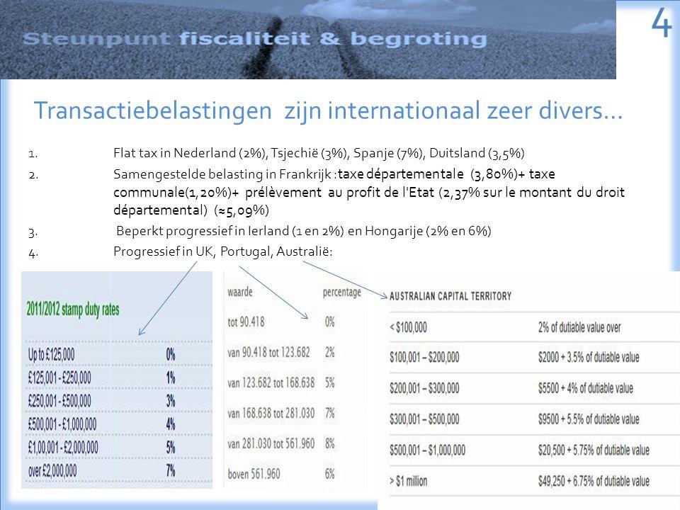 1.Flat tax in Nederland (2%), Tsjechië (3%), Spanje (7%), Duitsland (3,5%) 2.Samengestelde belasting in Frankrijk :taxe départementale (3,80%)+ taxe communale(1,20%)+ prélèvement au profit de l Etat (2,37% sur le montant du droit départemental) (≈5,09%) 3.