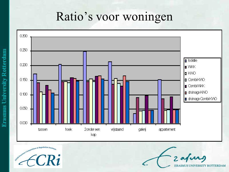 Ratio's voor woningen