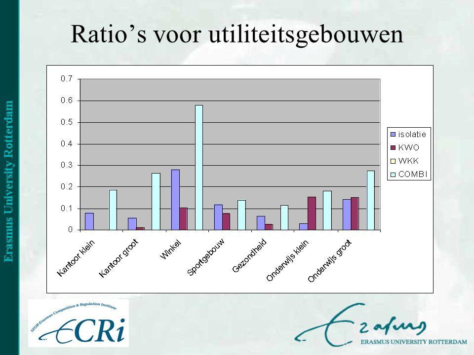 Ratio's voor utiliteitsgebouwen