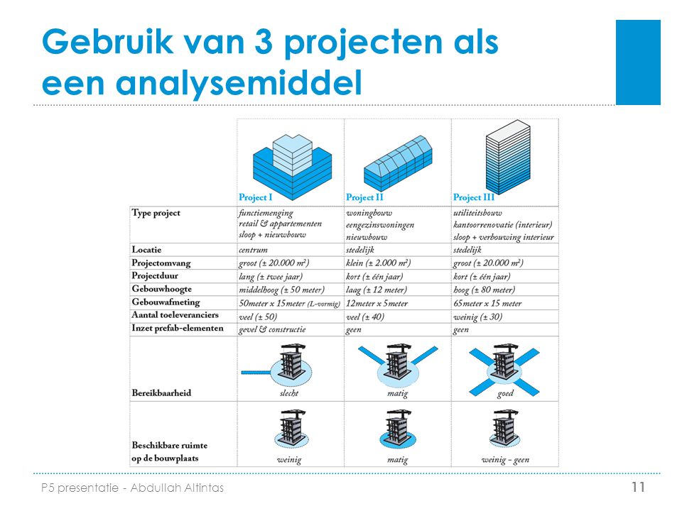 Gebruik van 3 projecten als een analysemiddel 11 P5 presentatie - Abdullah Altintas