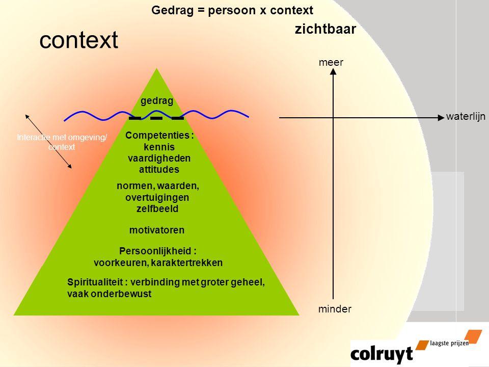 slide 12 gedrag Spiritualiteit : verbinding met groter geheel, vaak onderbewust Persoonlijkheid : voorkeuren, karaktertrekken normen, waarden, overtui