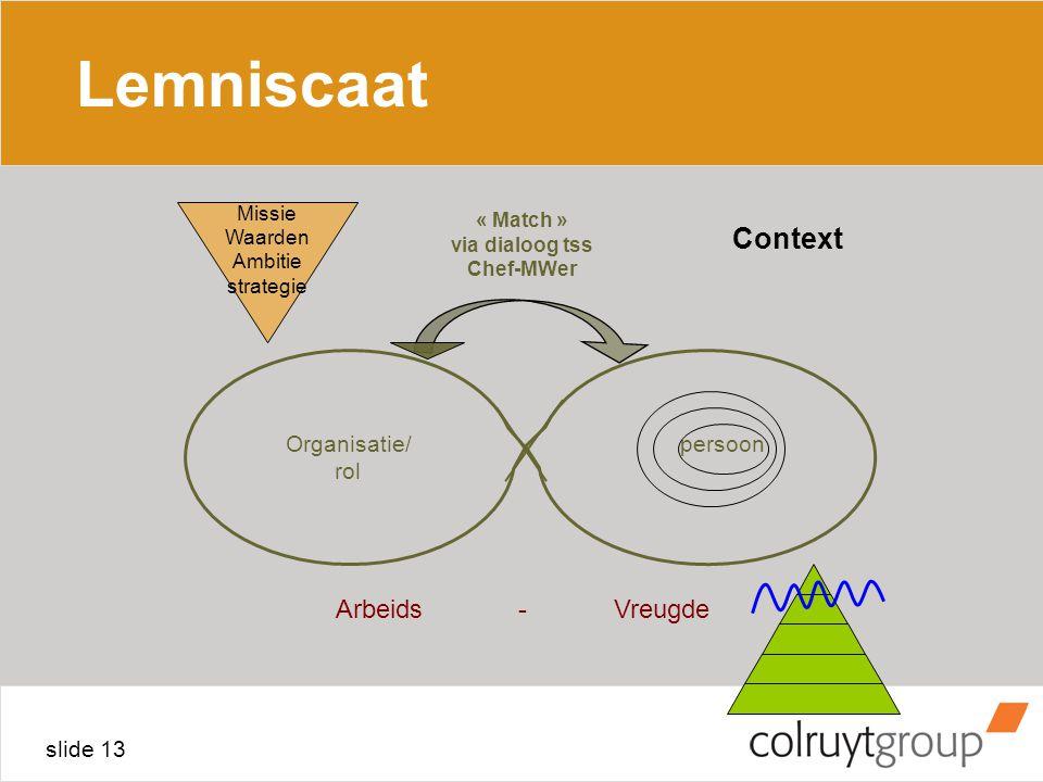 slide 13 Lemniscaat Arbeids - Vreugde Organisatie/ rol persoon « Match » via dialoog tss Chef-MWer Missie Waarden Ambitie strategie Context