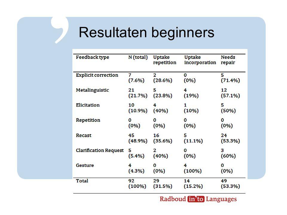Resultaten beginners