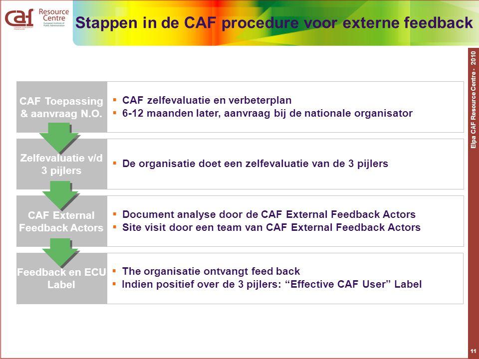 Eipa CAF Resource Centre - 2010 11 Stappen in de CAF procedure voor externe feedback CAF Toepassing & aanvraag N.O.