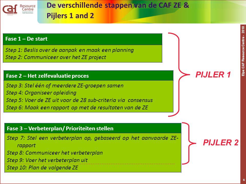 Eipa CAF Resource Centre - 2010 7 Pijler 1: Het zelfevaluatie (ZE) proces  De kwaliteit van de ZE vormt de basis voor het succes van toekomstige verbeteracties.