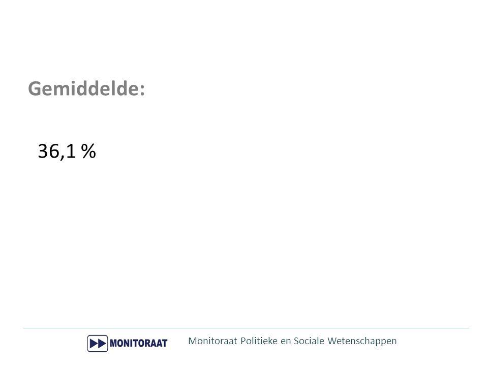 Monitoraat Politieke en Sociale Wetenschappen Gemiddelde: 36,1 %