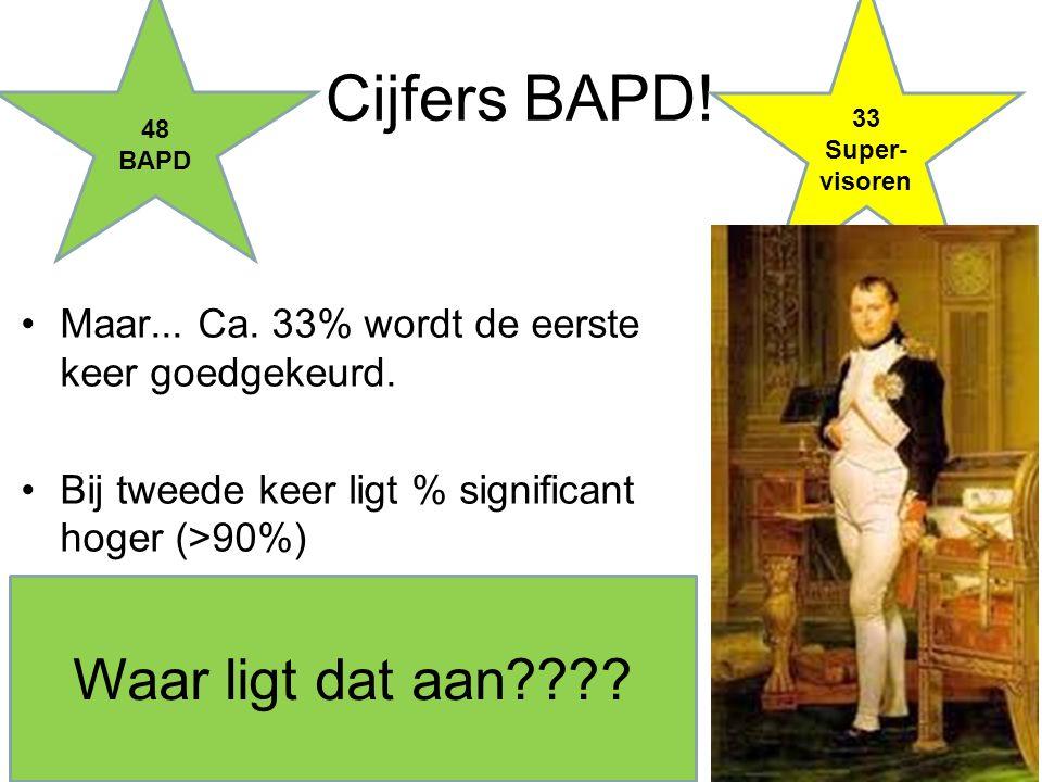 Cijfers BAPD! 48 BAPD 33 Super- visoren Waar ligt dat aan???? Maar... Ca. 33% wordt de eerste keer goedgekeurd. Bij tweede keer ligt % significant hog