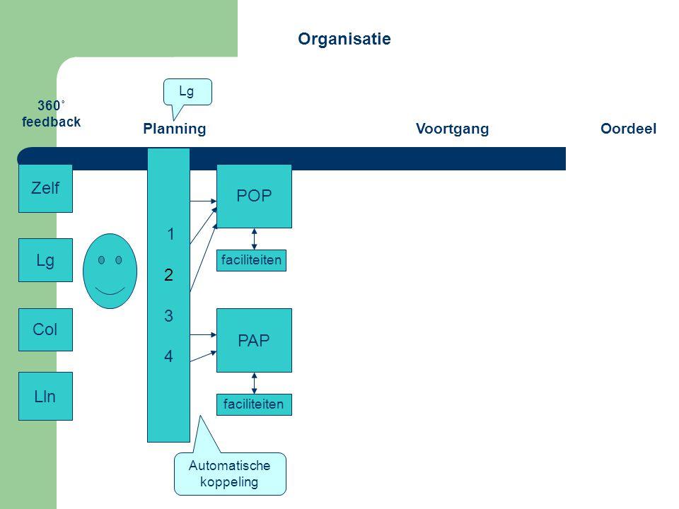 360˚ feedback Zelf Lg Col Lln Planning 1 2 3 4 POP PAP faciliteiten VoortgangOordeel Lg Automatische koppeling Organisatie