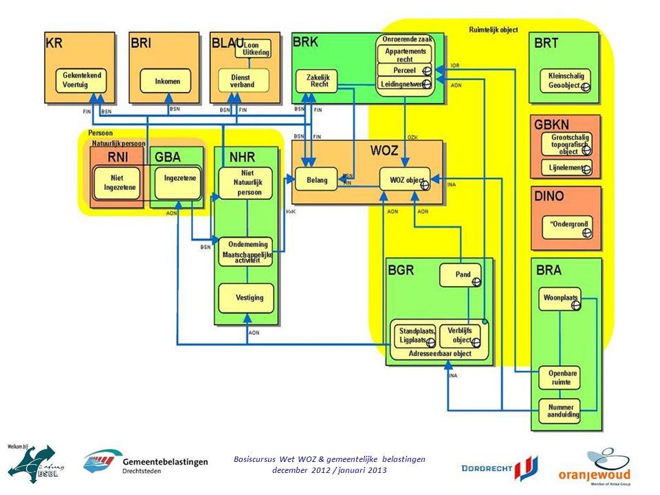 Basiscursus Wet WOZ & gemeentelijke belastingen december 2012 / januari 2013