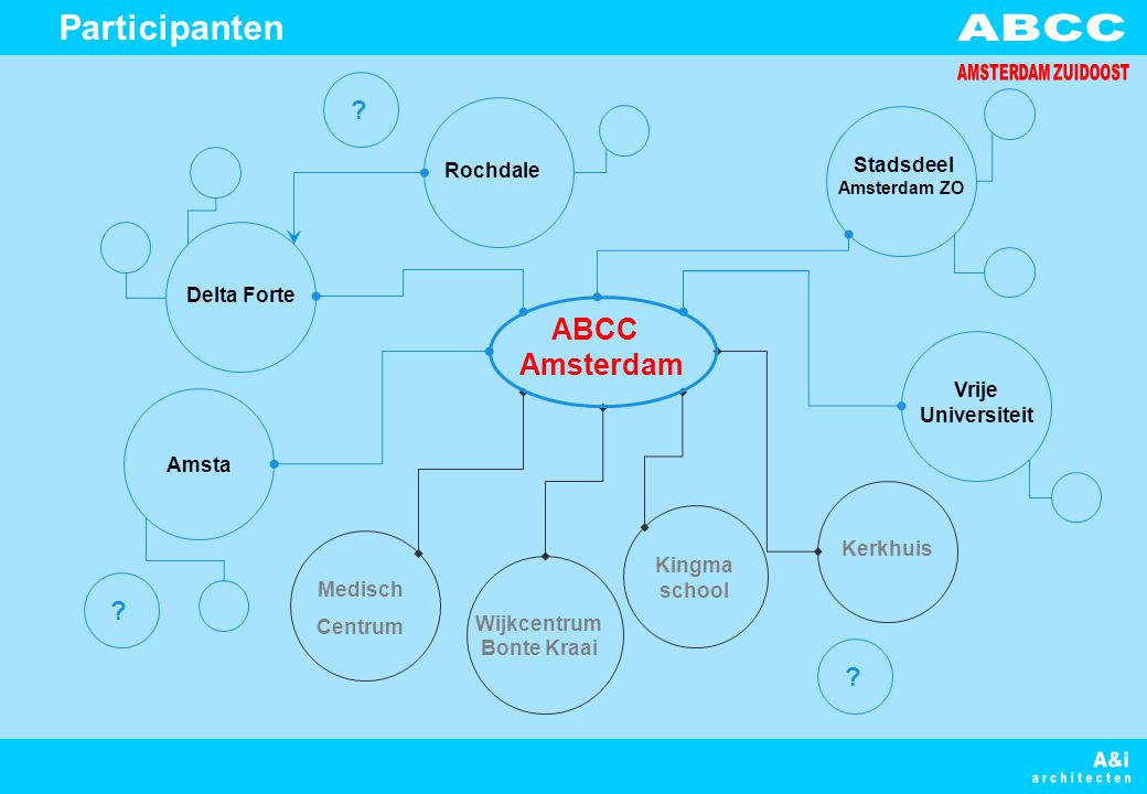 Kingma school Delta Forte Vrije Universiteit Rochdale Amsta Stadsdeel Amsterdam ZO Medisch Centrum Wijkcentrum Bonte Kraai ABCC Amsterdam Kerkhuis ? ?