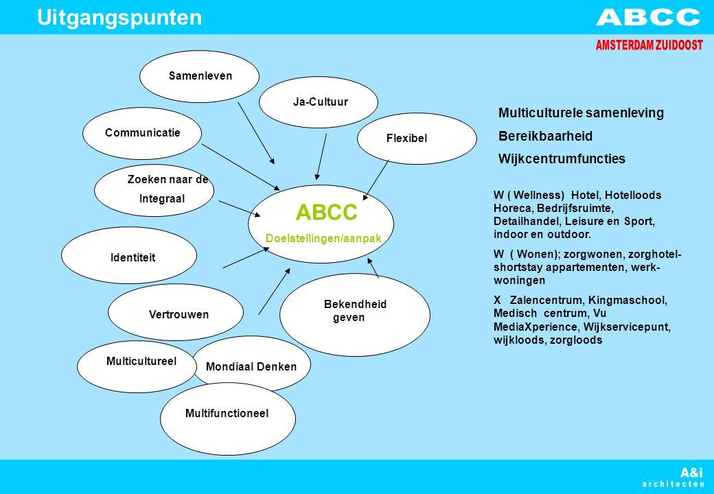 ABCC Doelstellingen/aanpak Multifunctioneel Communicatie Samenleven Ja-Cultuur Zoeken naar de Integraal Bekendheid geven Vertrouwen Flexibel Mondiaal