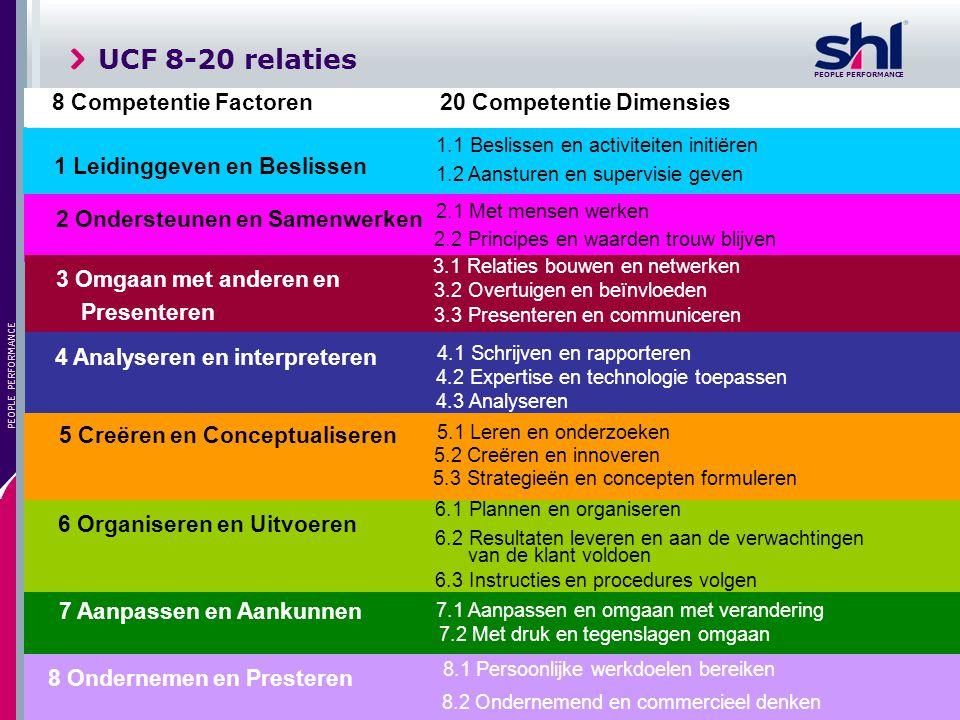 PEOPLE PERFORMANCE 11 PEOPLE PERFORMANCE 8 Competentie Factoren 20 Competentie Dimensies 1 Leidinggeven en Beslissen 1.1 Beslissen en activiteiten ini