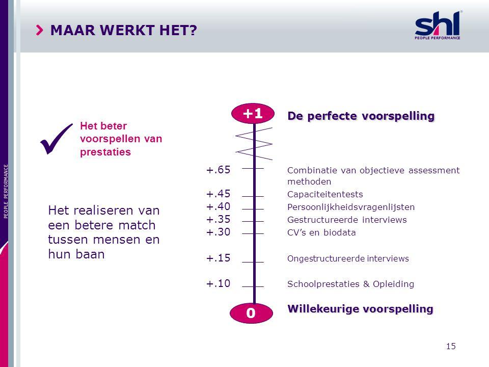 PEOPLE PERFORMANCE 15 PEOPLE PERFORMANCE MAAR WERKT HET? De perfecte voorspelling +.65 Combinatie van objectieve assessment methoden +.45 Capaciteiten