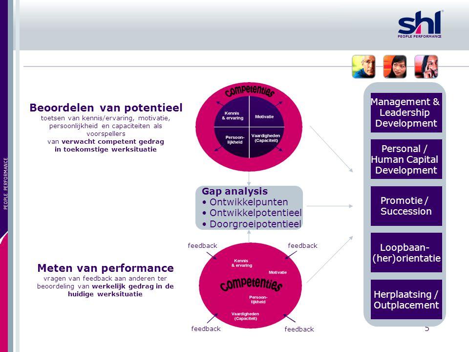 PEOPLE PERFORMANCE 6 Het SHL UCF Universal – Het beschrijft alle rollen in organisaties – Het omvat alle andere modellen Competency –Een organisatietaal die gedrag beknopt, onderscheidend en ondubbelzinnig beschrijft.