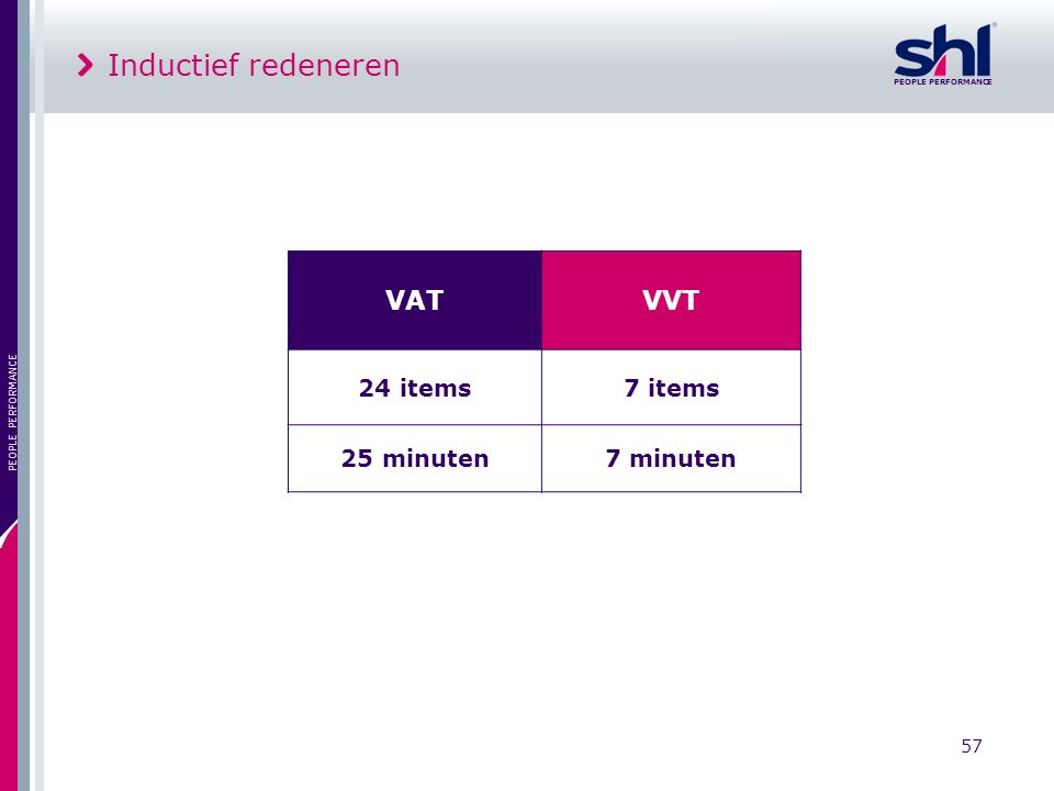PEOPLE PERFORMANCE 57 PEOPLE PERFORMANCE Inductief redeneren VATVVT 24 items7 items 25 minuten7 minuten