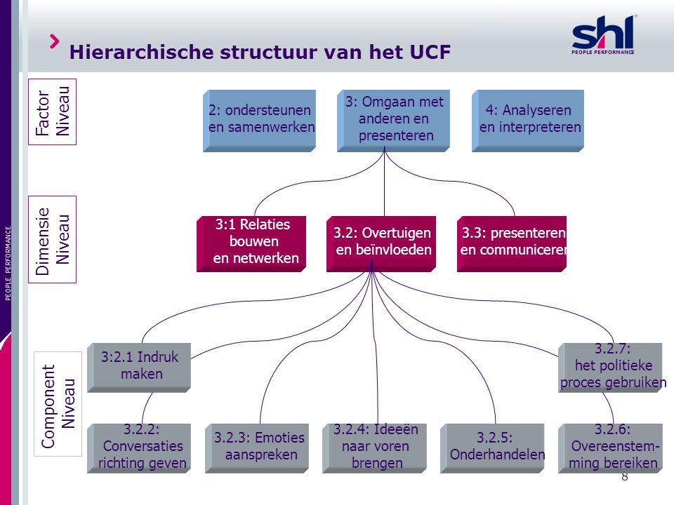 PEOPLE PERFORMANCE 8 Hierarchische structuur van het UCF 3: Omgaan met anderen en presenteren 2: ondersteunen en samenwerken 4: Analyseren en interpre