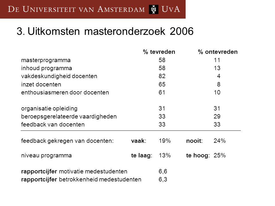3. Uitkomsten masteronderzoek 2006 % tevreden% ontevreden masterprogramma5811 inhoud programma5813 vakdeskundigheid docenten82 4 inzet docenten65 8 en