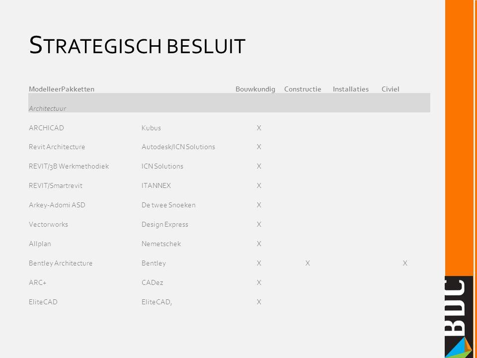 S TRATEGISCH BESLUIT ModelleerPakketten BouwkundigConstructieInstallatiesCiviel Architectuur ARCHICADKubusX Revit ArchitectureAutodesk/ICN SolutionsX