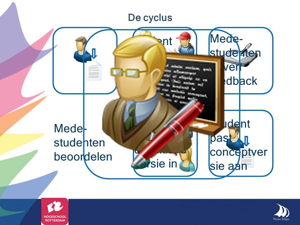 De cyclus Student levert conceptver sie in Mede- studenten geven feedback Student past conceptver sie aan Student levert definitieve versie in Mede- s