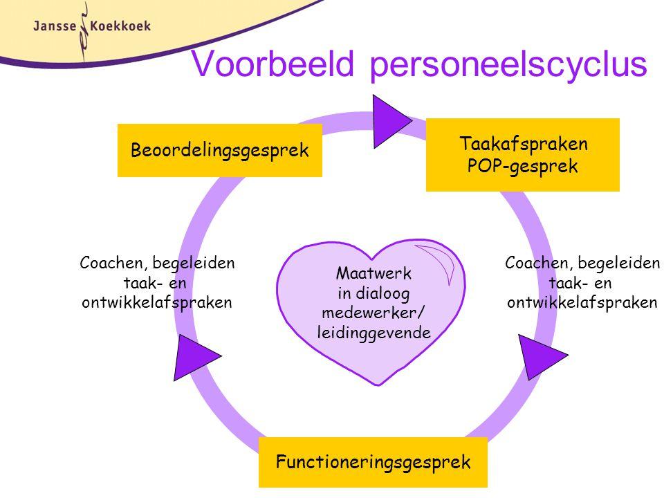 Voorbeeld personeelscyclus Functioneringsgesprek Beoordelingsgesprek Coachen, begeleiden taak- en ontwikkelafspraken Maatwerk in dialoog medewerker/ l