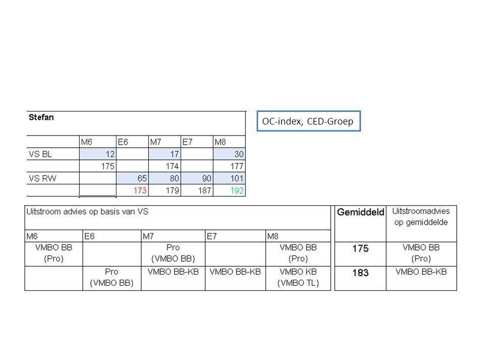 OC-index, CED-Groep