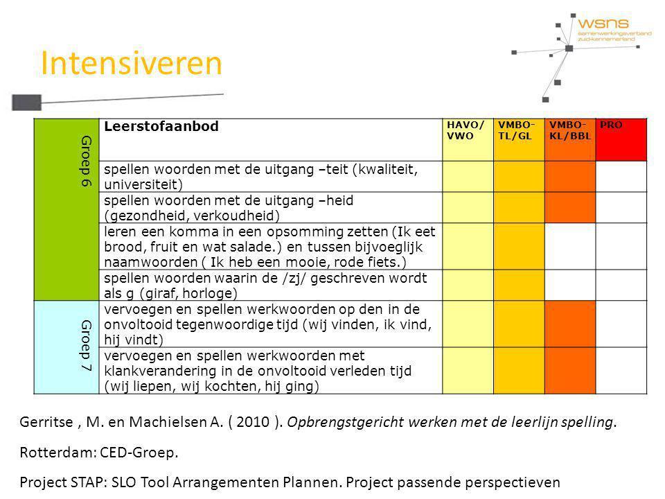 Intensiveren Groep 6 Leerstofaanbod HAVO/ VWO VMBO- TL/GL VMBO- KL/BBL PRO spellen woorden met de uitgang –teit (kwaliteit, universiteit) spellen woor