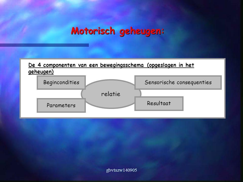 gbvtszw140905 relatie Motorisch geheugen: De 4 componenten van een bewegingsschema (opgeslagen in het geheugen) Begincondities Parameters Sensorische consequenties Resultaat