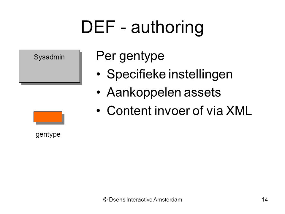 © Dsens Interactive Amsterdam14 Per gentype Specifieke instellingen Aankoppelen assets Content invoer of via XML Sysadmin gentype DEF - authoring