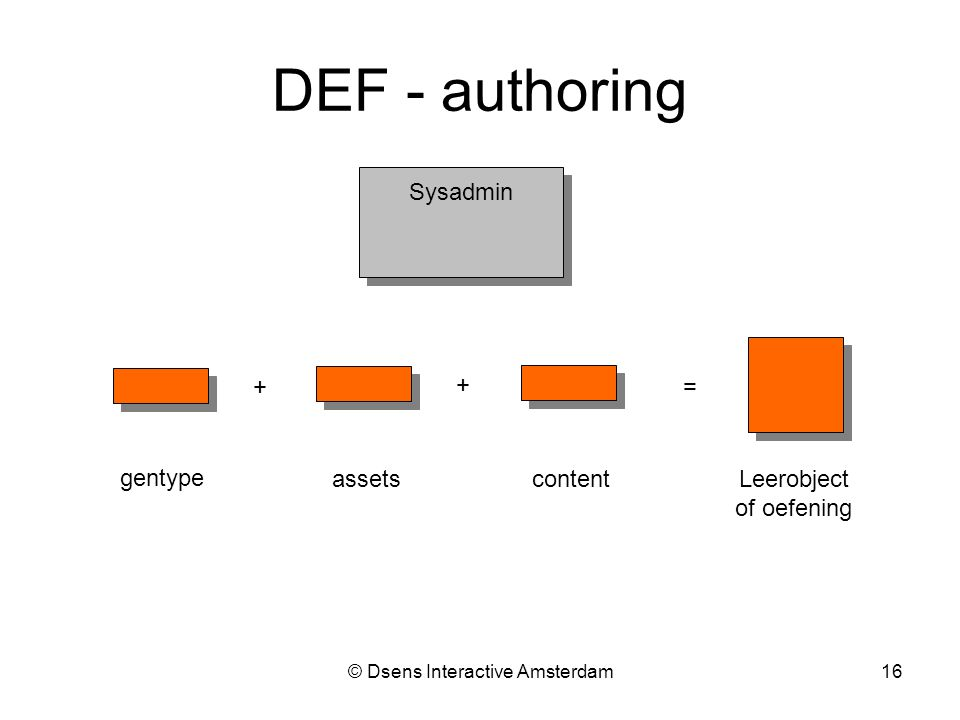 © Dsens Interactive Amsterdam16 Sysadmin + + = gentype assetscontent Leerobject of oefening DEF - authoring