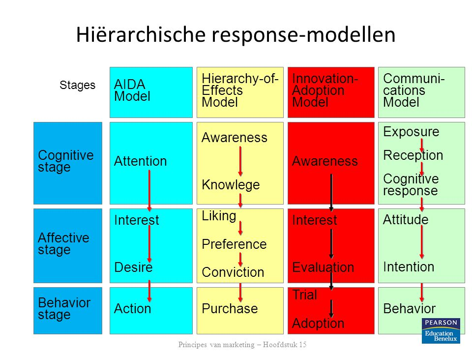 Hiërarchische response-modellen Communi- cations Model AIDA Model Innovation- Adoption Model Hierarchy-of- Effects Model Stages Cognitive stage Affective stage Behavior stage Awareness Trial Adoption Interest Evaluation Purchase Liking Preference Conviction Awareness Knowlege Attention Interest Desire ActionBehavior Attitude Intention Exposure Reception Cognitive response Principes van marketing – Hoofdstuk 15