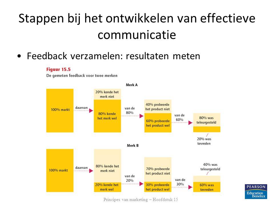 Stappen bij het ontwikkelen van effectieve communicatie Feedback verzamelen: resultaten meten Principes van marketing – Hoofdstuk 15