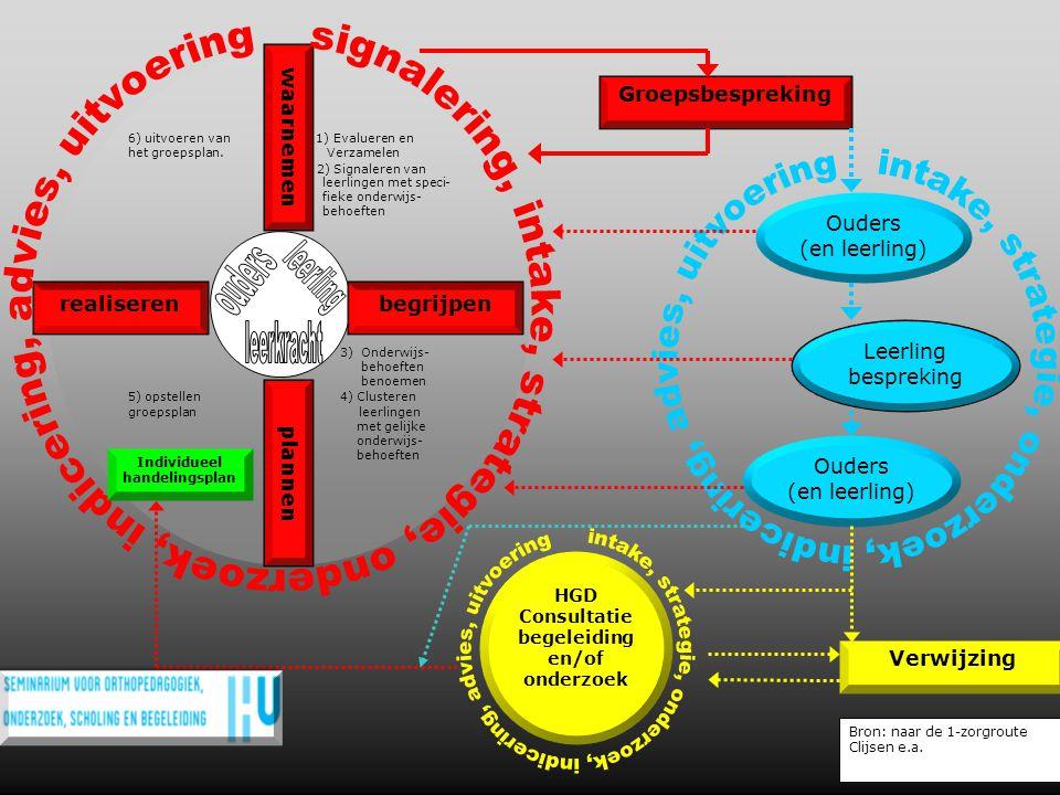 6) uitvoeren van 1) Evalueren en het groepsplan. Verzamelen 2) Signaleren van leerlingen met speci- fieke onderwijs- behoeften 3) Onderwijs- behoeften