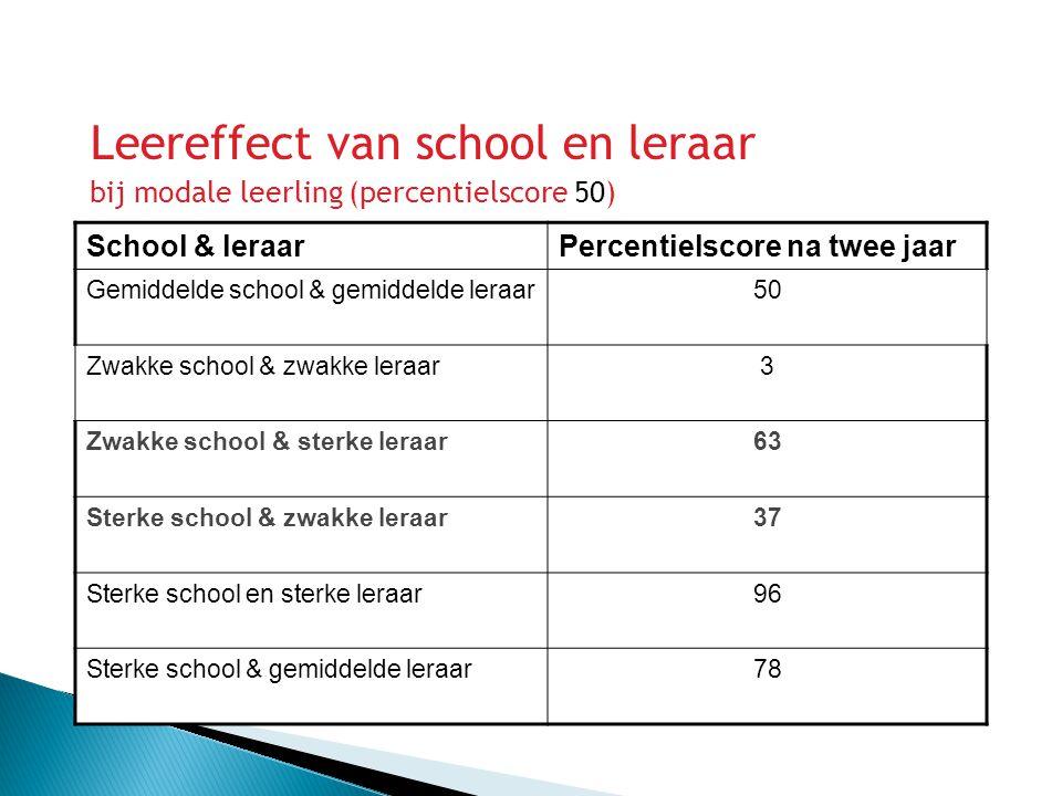 Leereffect van school en leraar bij modale leerling (percentielscore 50) School & leraarPercentielscore na twee jaar Gemiddelde school & gemiddelde le