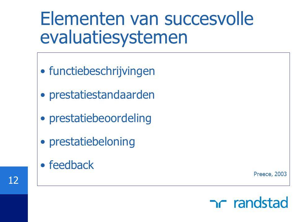 12 Elementen van succesvolle evaluatiesystemen functiebeschrijvingen prestatiestandaarden prestatiebeoordeling prestatiebeloning feedback Preece, 2003