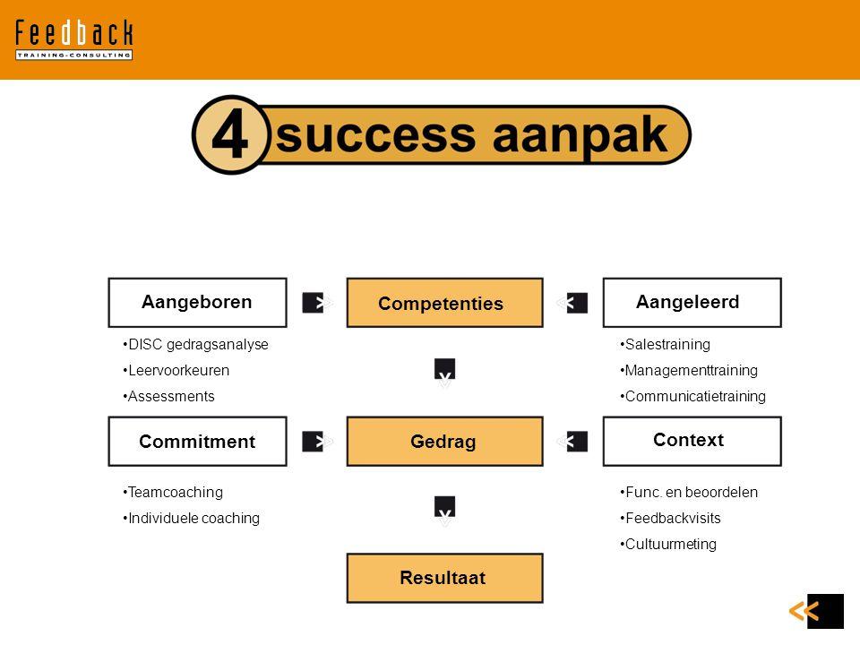 Aangeboren Commitment Competenties Gedrag Resultaat Context Aangeleerd DISC gedragsanalyse Leervoorkeuren Assessments Salestraining Managementtraining
