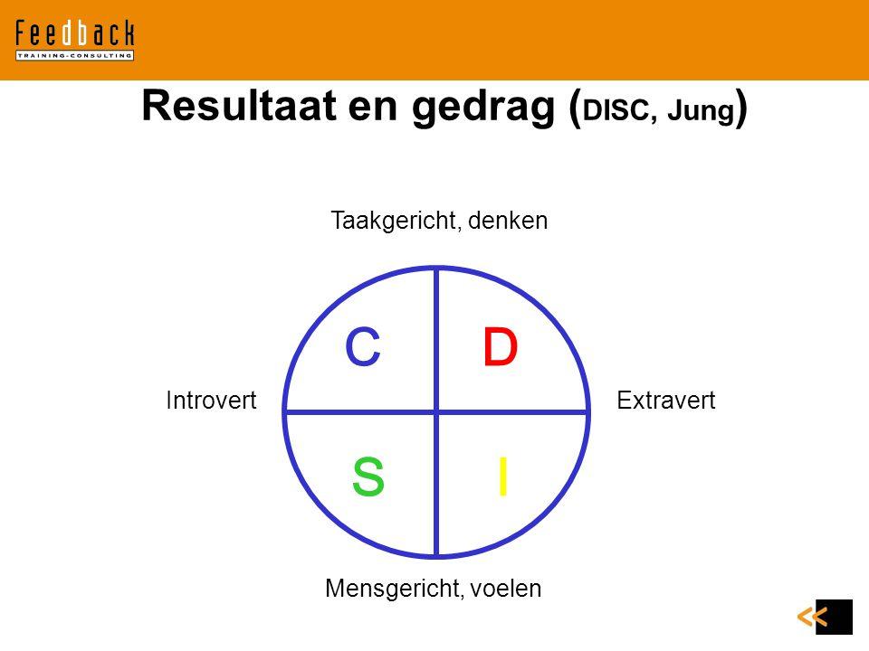CD SI Taakgericht, denken Mensgericht, voelen IntrovertExtravert Resultaat en gedrag ( DISC, Jung )