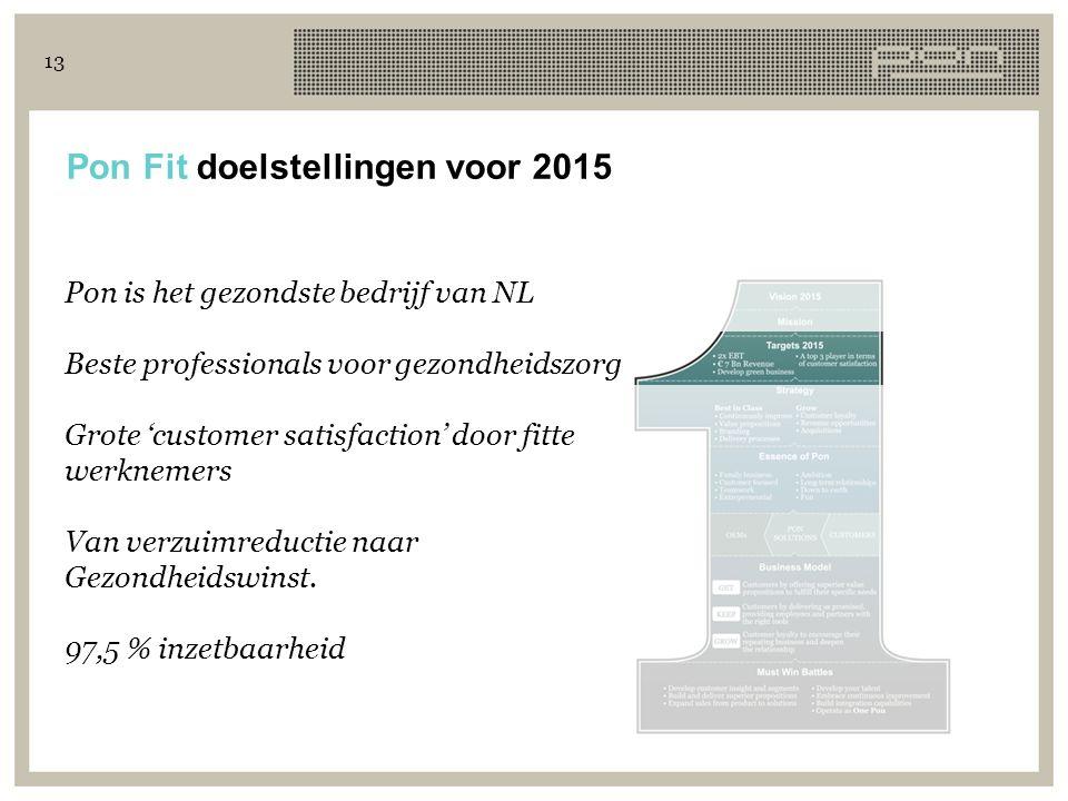 13 Pon Fit doelstellingen voor 2015 Pon is het gezondste bedrijf van NL Beste professionals voor gezondheidszorg Grote 'customer satisfaction' door fi