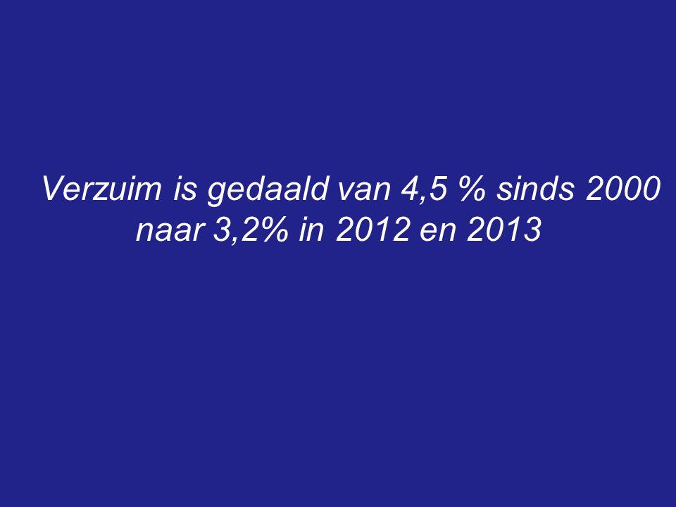 Verzuim is gedaald van 4,5 % sinds 2000 naar 3,2% in 2012 en 2013